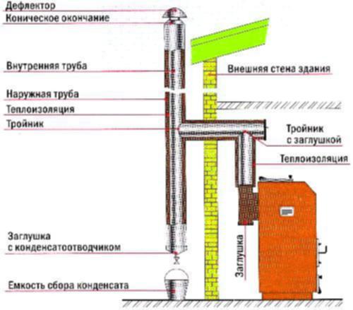 Как правильно выбрать дымоход для твердотопливного котла растворы для дымоходов