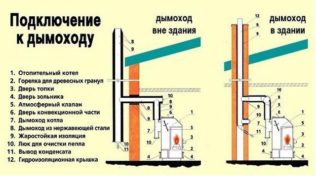 Как правильно установить дымоход на тт котел труба дымохода вермикулит спб